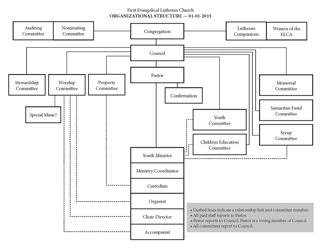 Organizational Chart First Evangelical Lutheran Church of – Church Organizational Chart